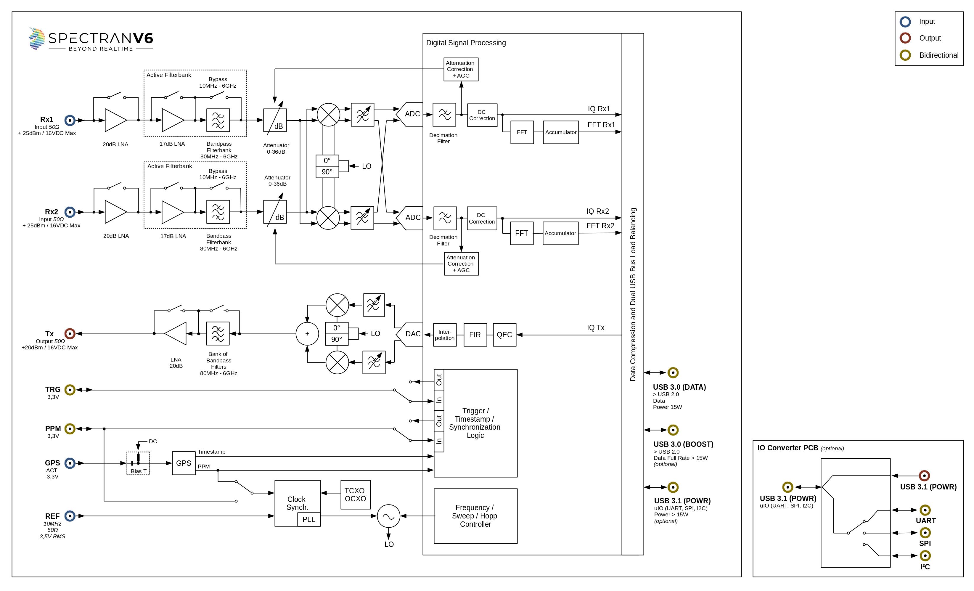 Spectran-V6-Blockgraph.png
