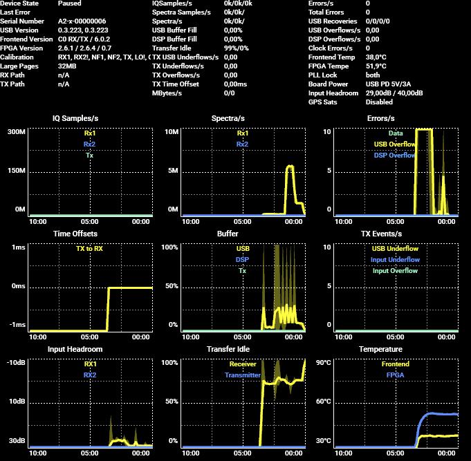 RTSA-Suite PRO Statistics Display