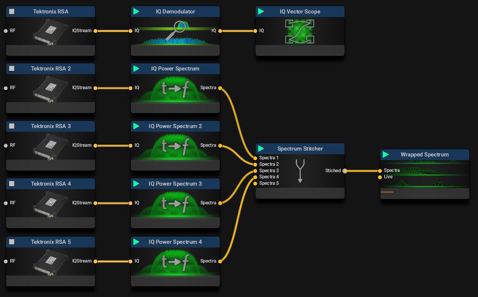 Tektronix RSA | Typical Mission Examples