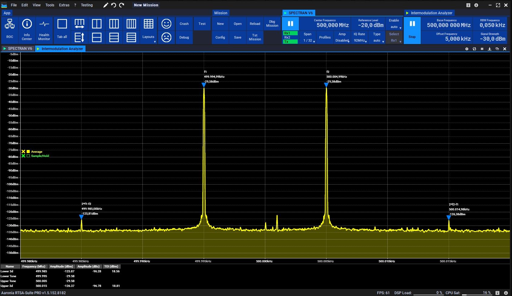 Intermodulation Measurement with internal Vector Generator