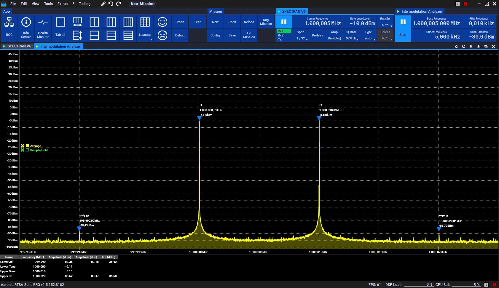 Intermodulation Measurement of an external signal