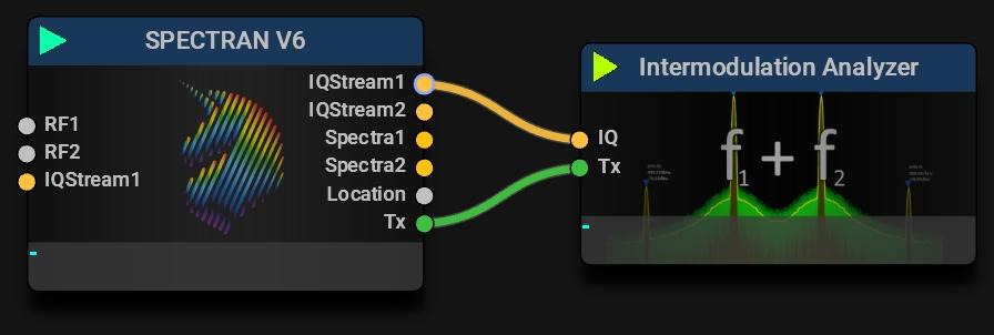 Intermodulation Analyzer Typical Mission