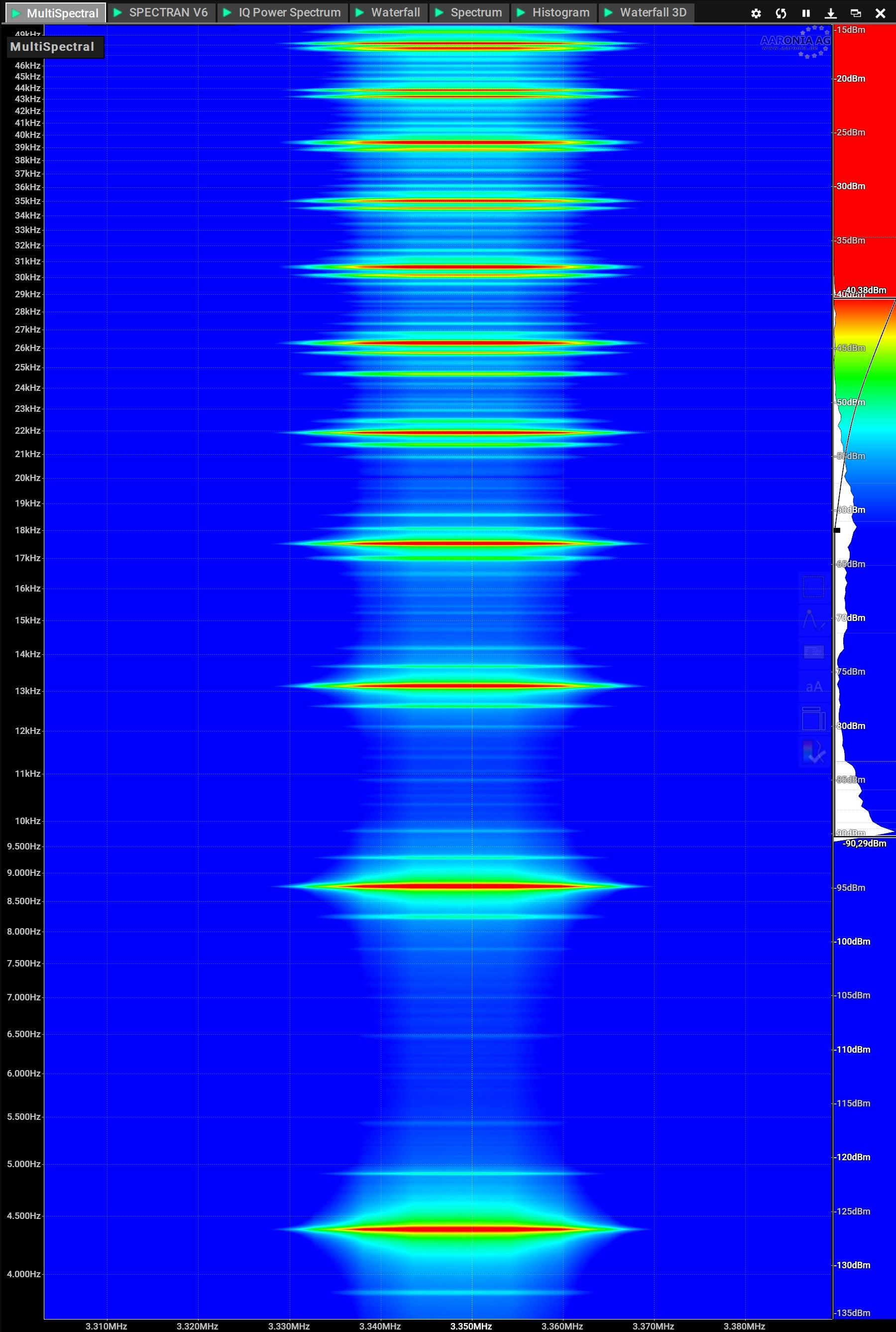 Doppler Radar Multi Spectral Finger Print