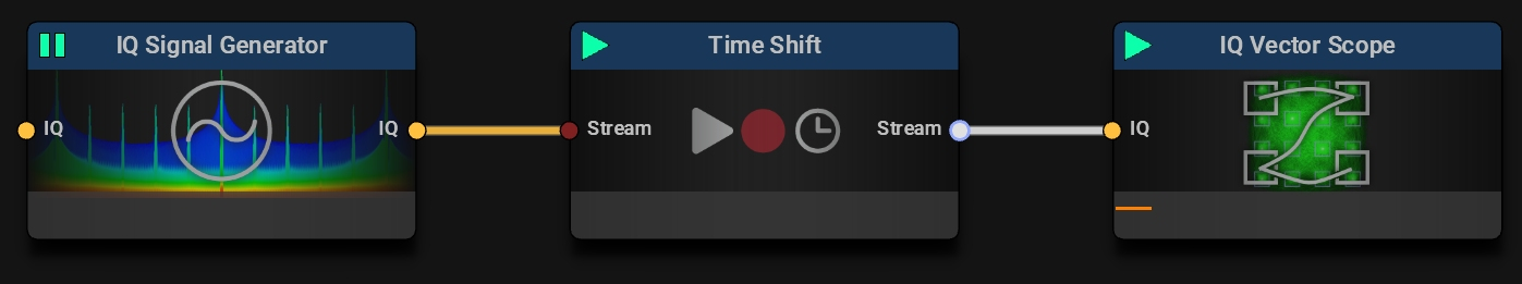 IQ Signal Generator streaming data to the Time Shift Block