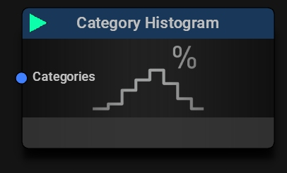 Category Histogram Block