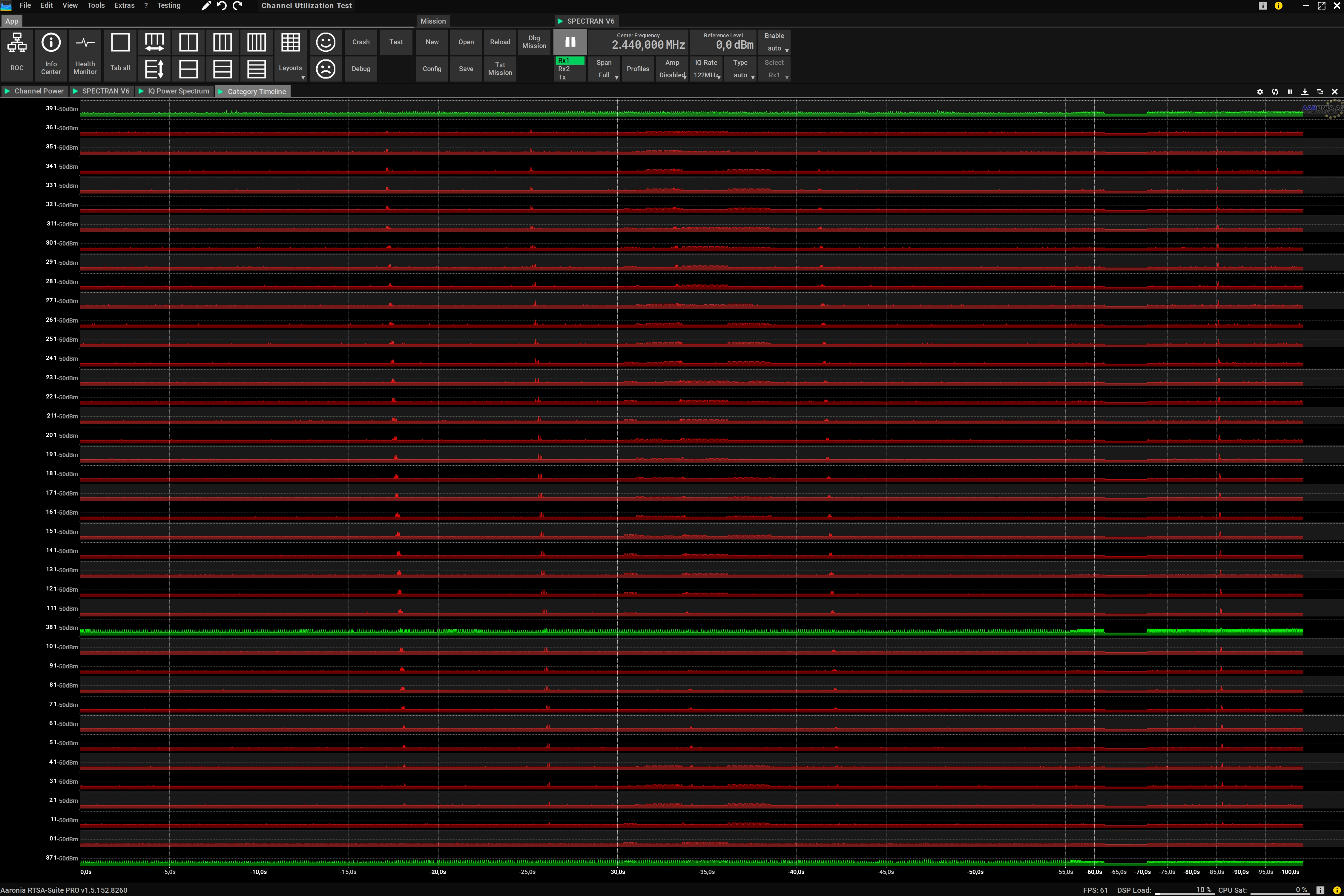 Bluetooth Channel Monitoring over Time