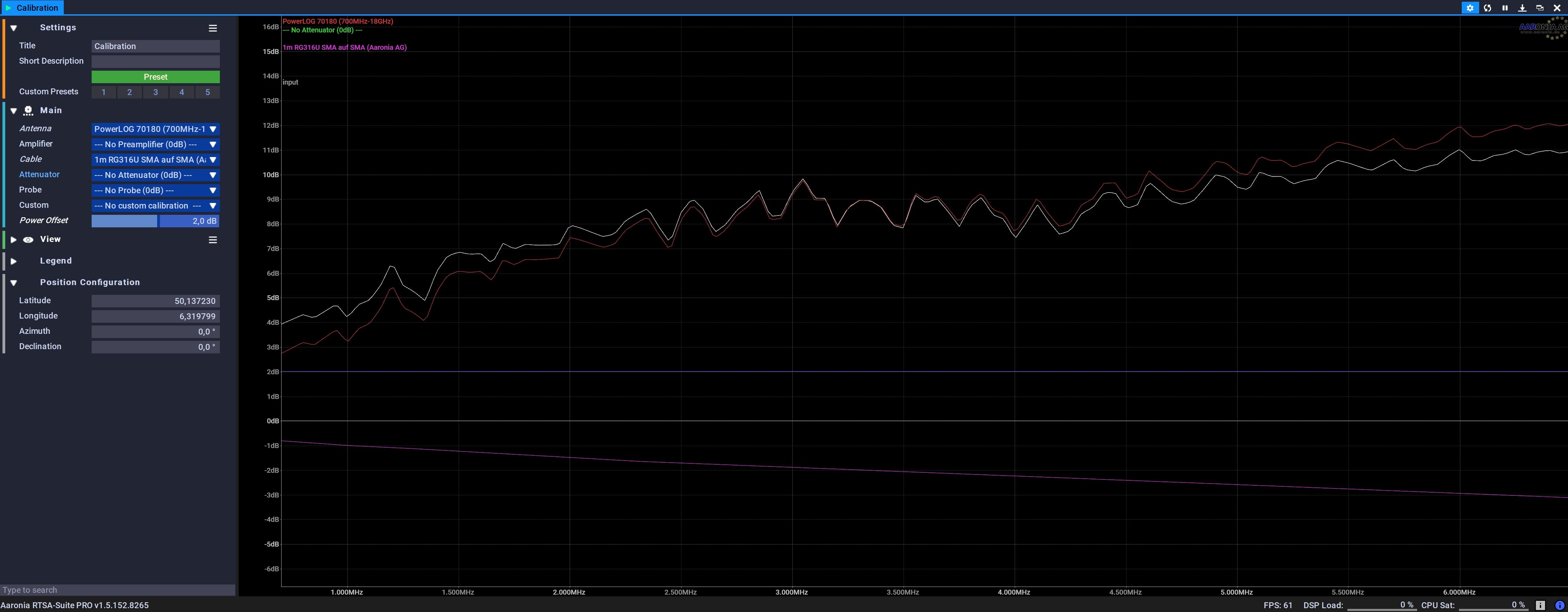 Calibration Graph