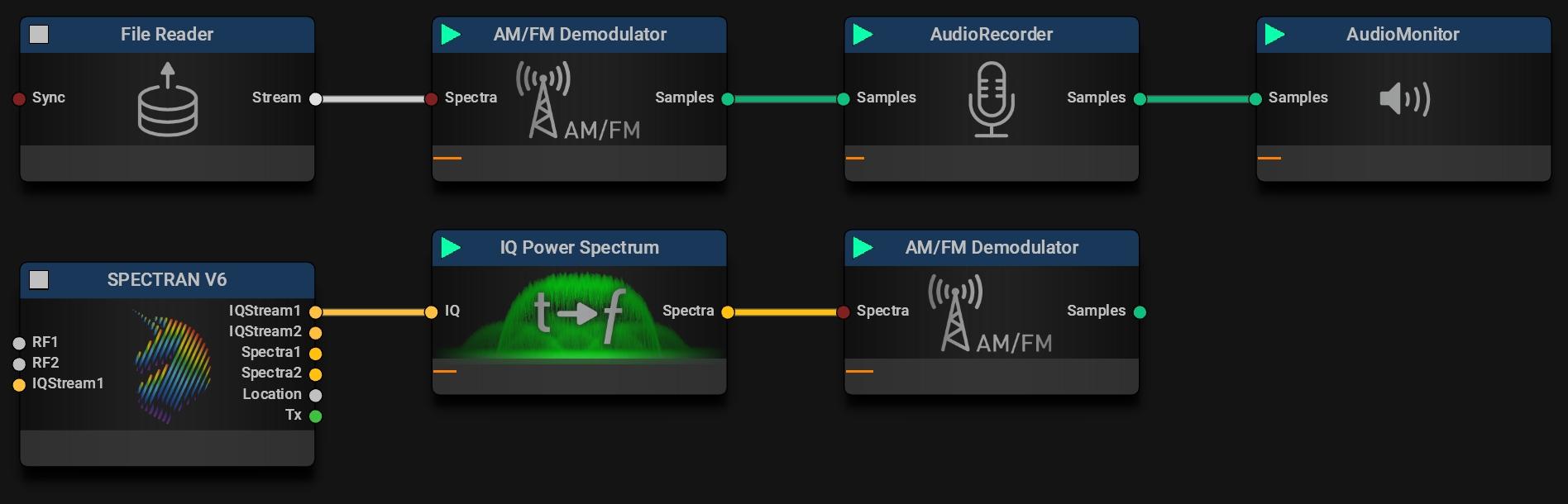 AM / FM Demodulator Typical Missions