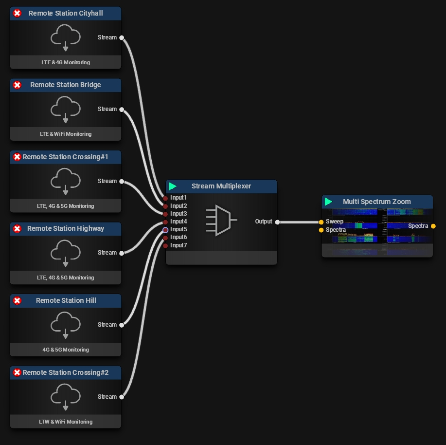 Stream Multiplexer Typical Mission Example #2
