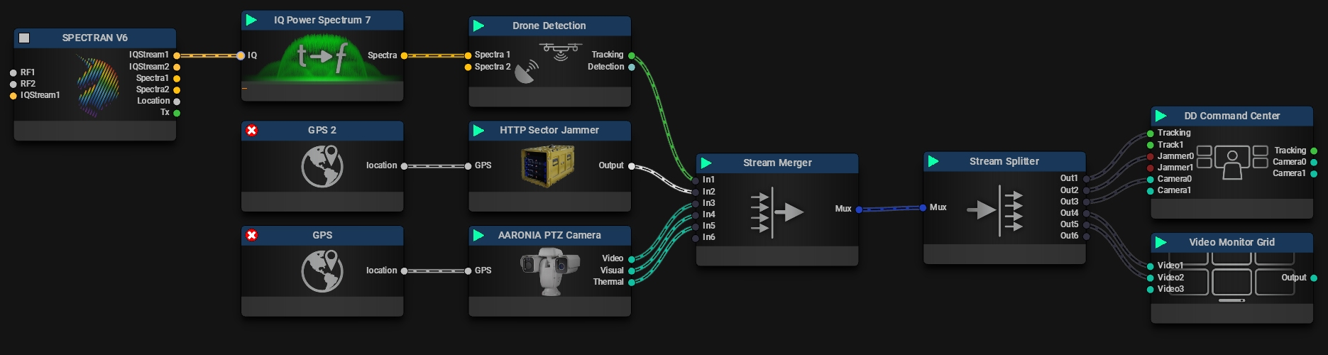 Drone Detection Software Setup with RF Detector, Radar, Jammer an Camera
