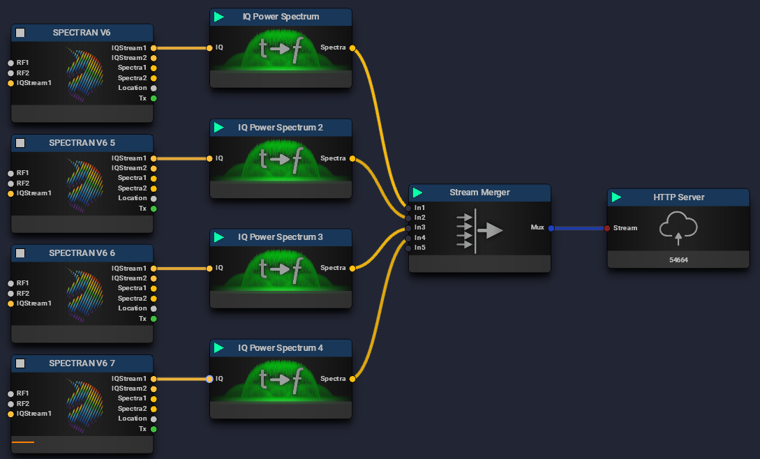Stream Multiplexing Source
