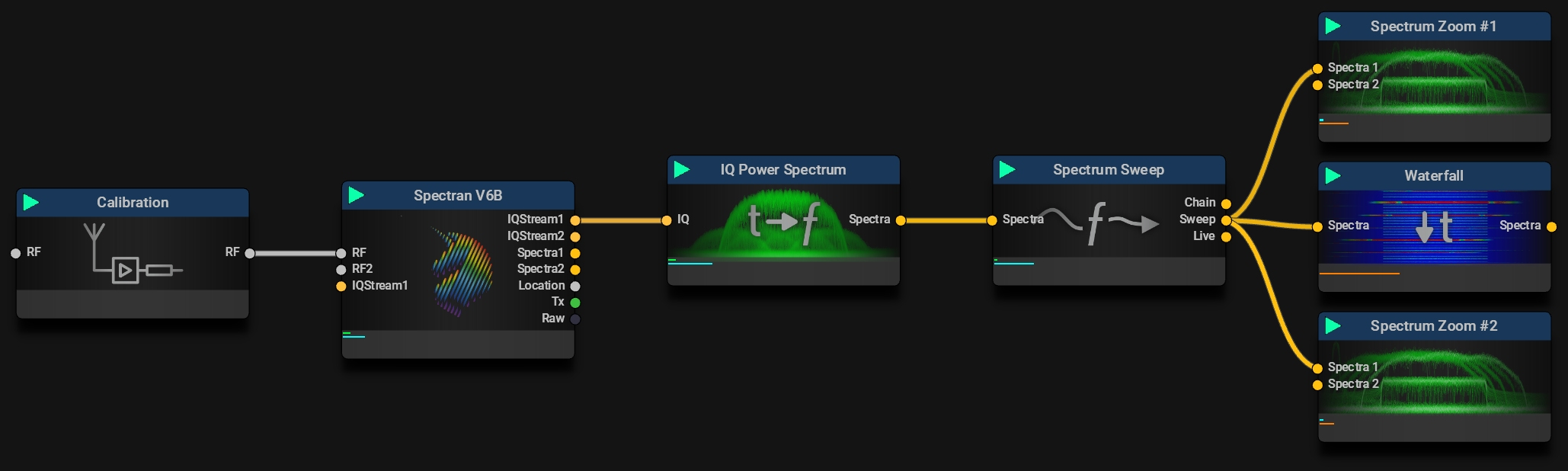 Spectrum Sweep Zoom Mission Setup
