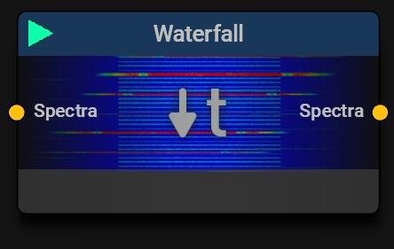 Waterfall (Spectrogram) Block