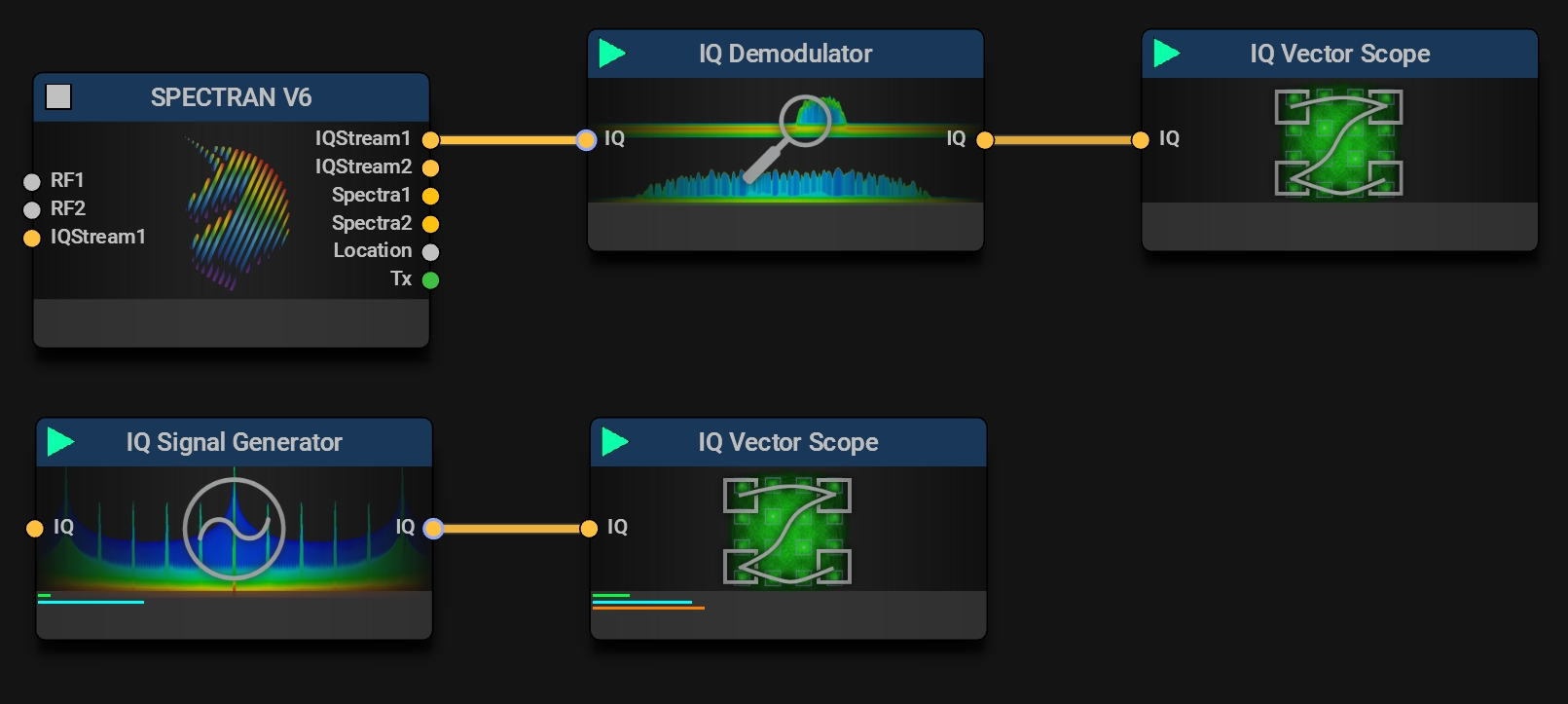 IQ Vector Scope Typical Missions