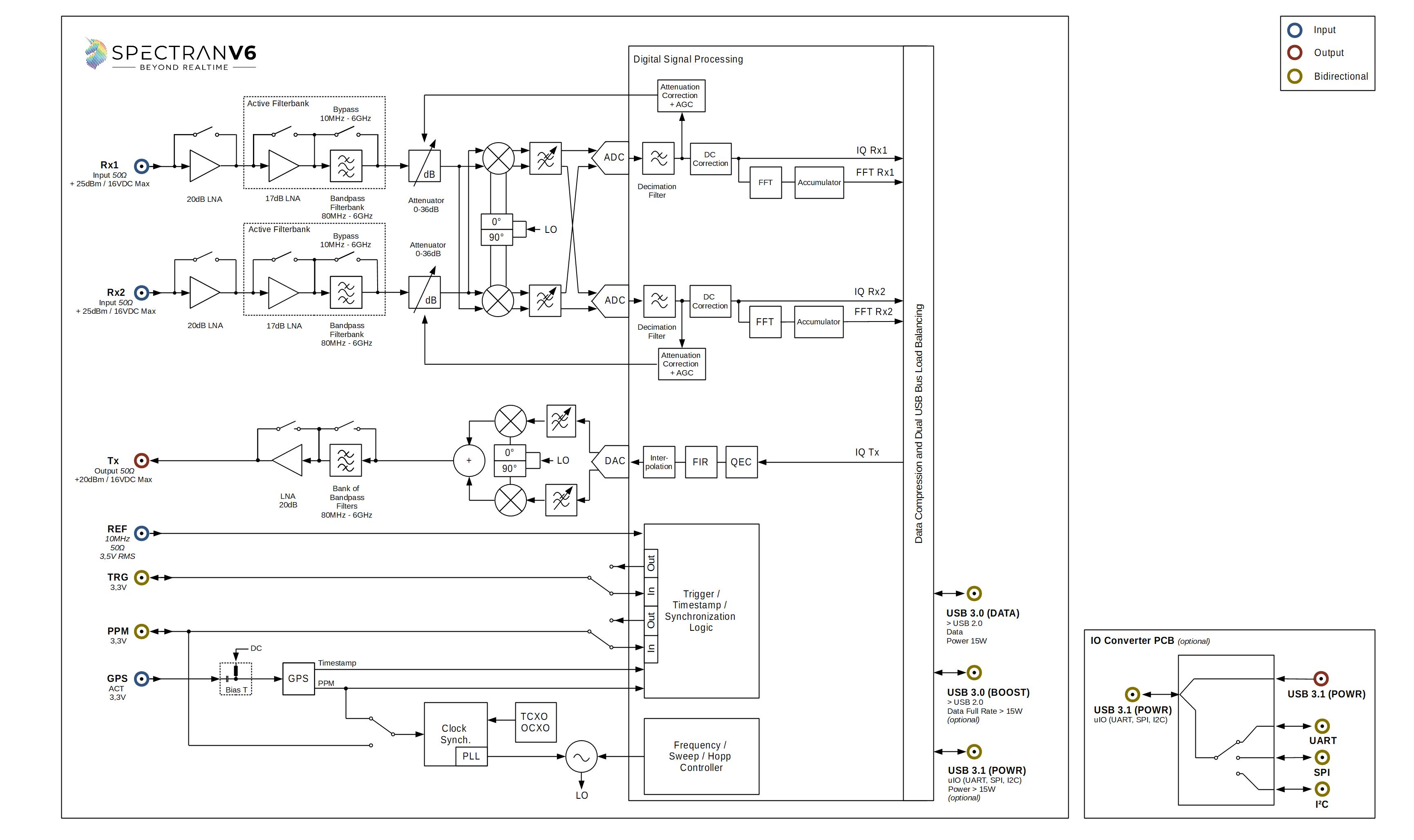 Aaronia SPECTRAN V6 Function Diagram V 1.3