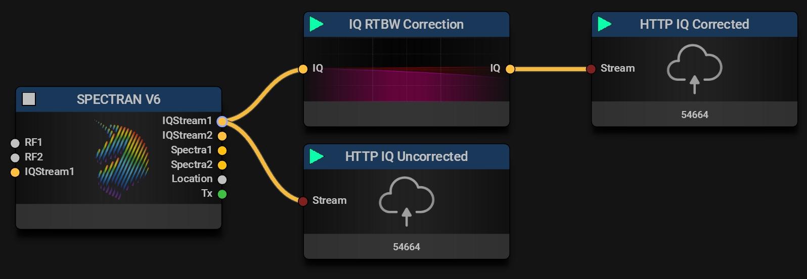 IQ RTBW Correction Block   Typical Mission