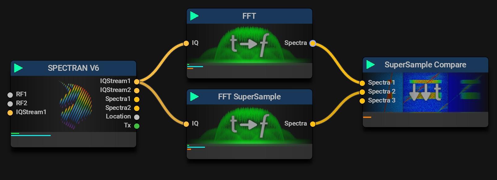 FFT Super Sample Mode
