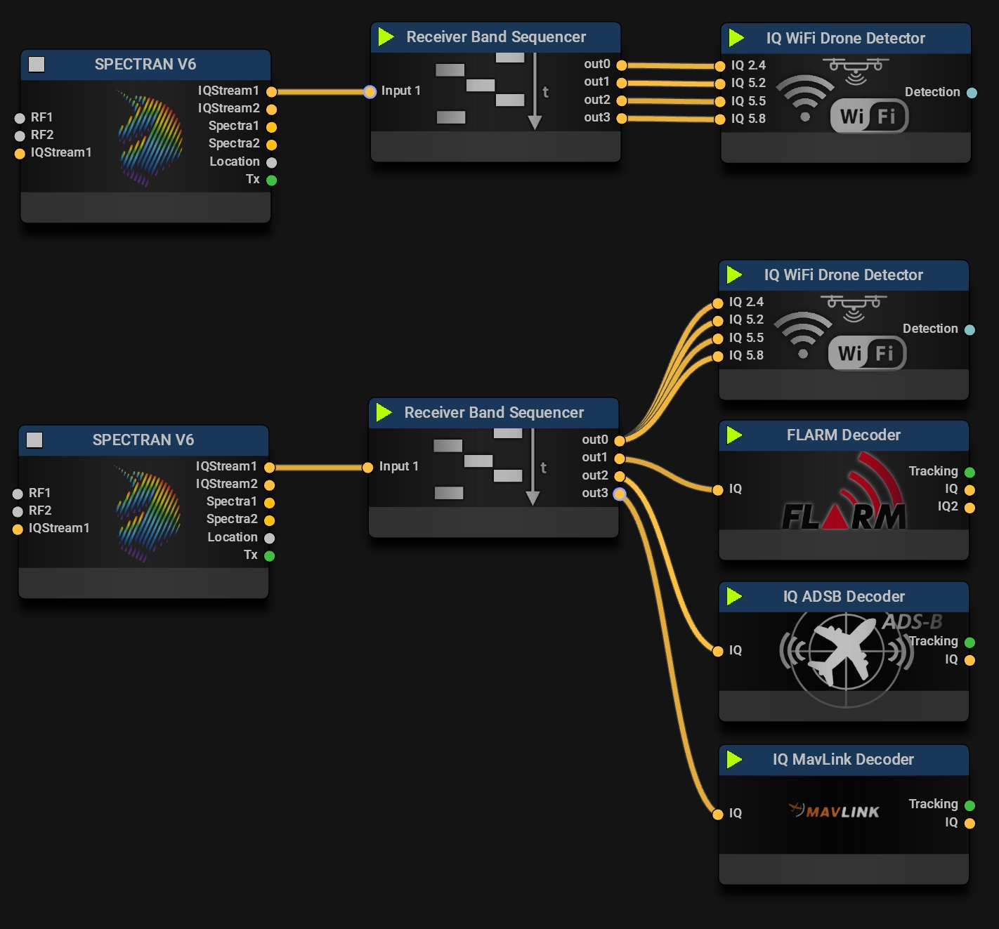 Typical Missions for the Receiver Band Sequencer
