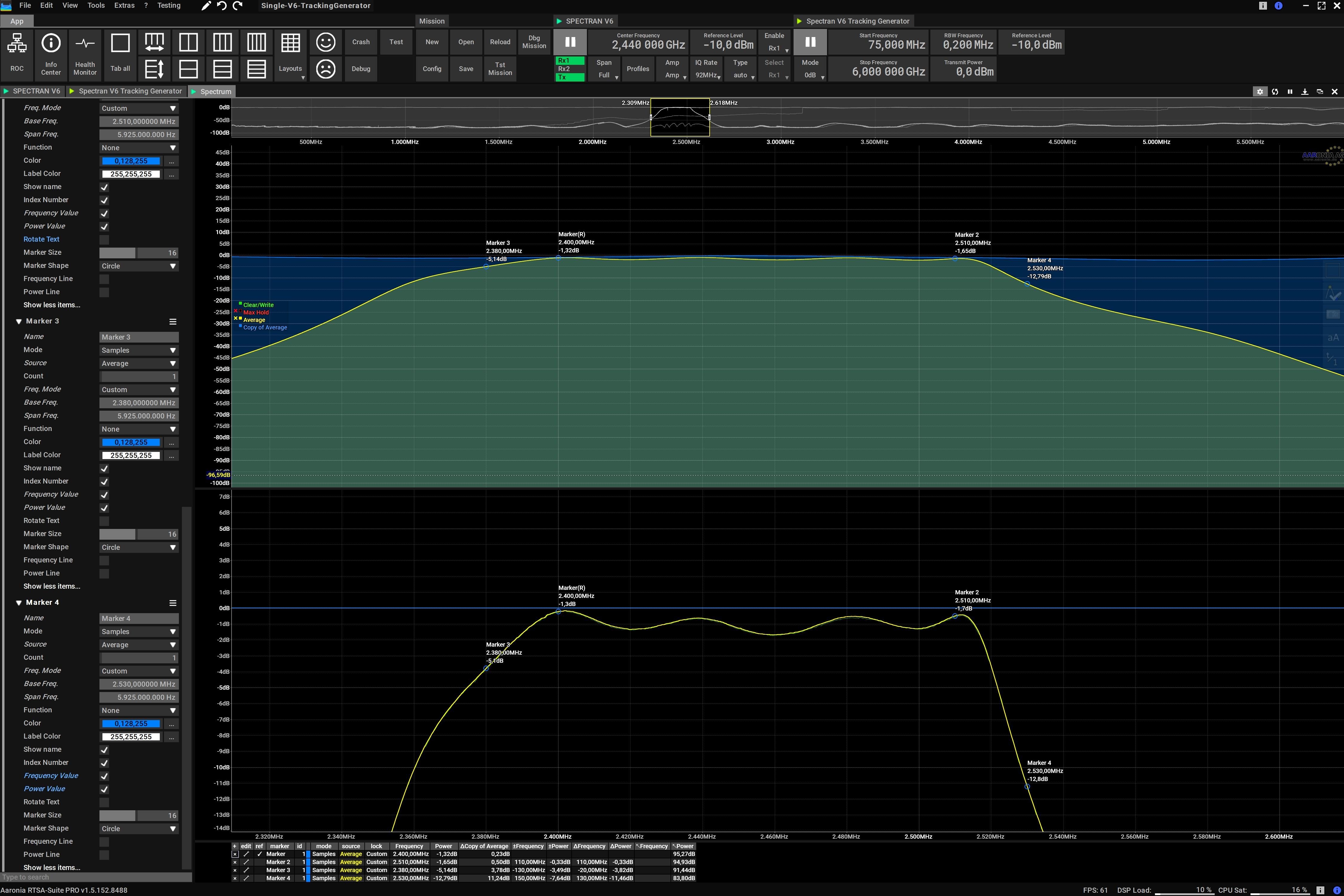 Tracking Generator Spectrum | Measurement Zoom