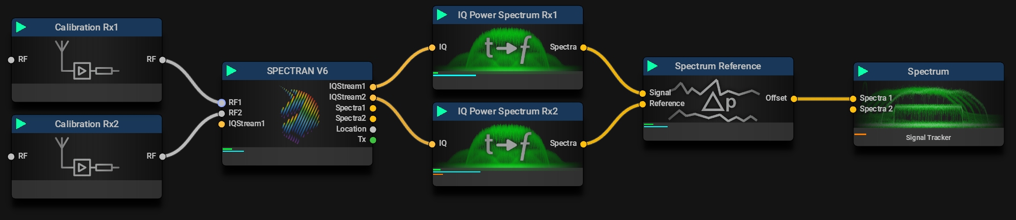 Spectrum Reference   A typical Mission for RF Signal Location