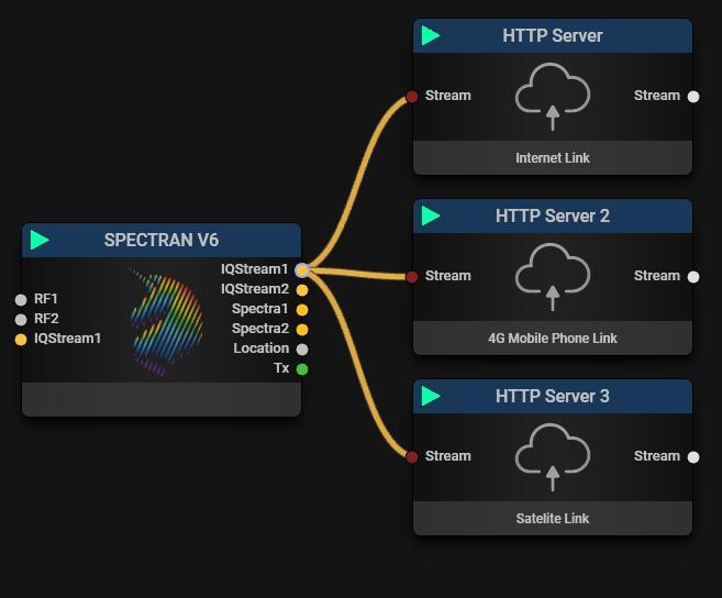 HTTP Server Block Multi Data Connections