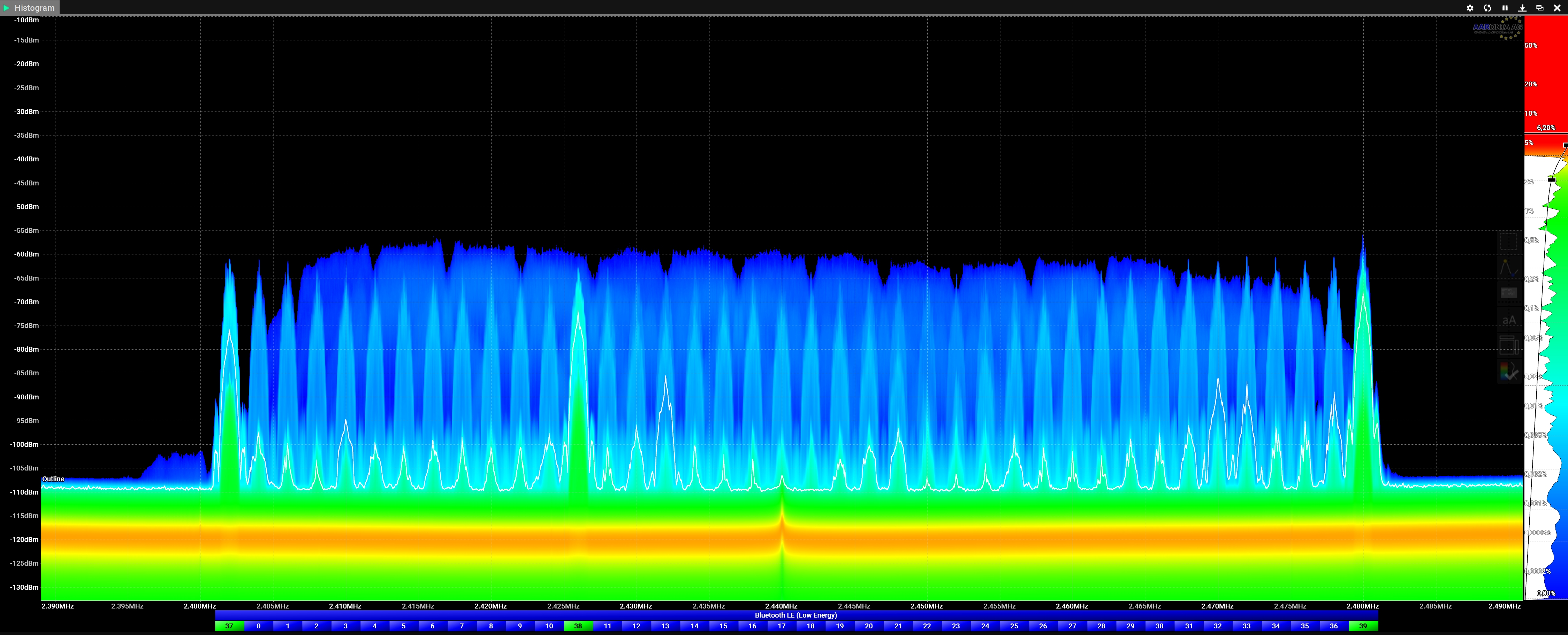 Wifi and Bluetooth as Spectrum Histogram