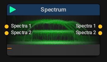 RF Spectrum View