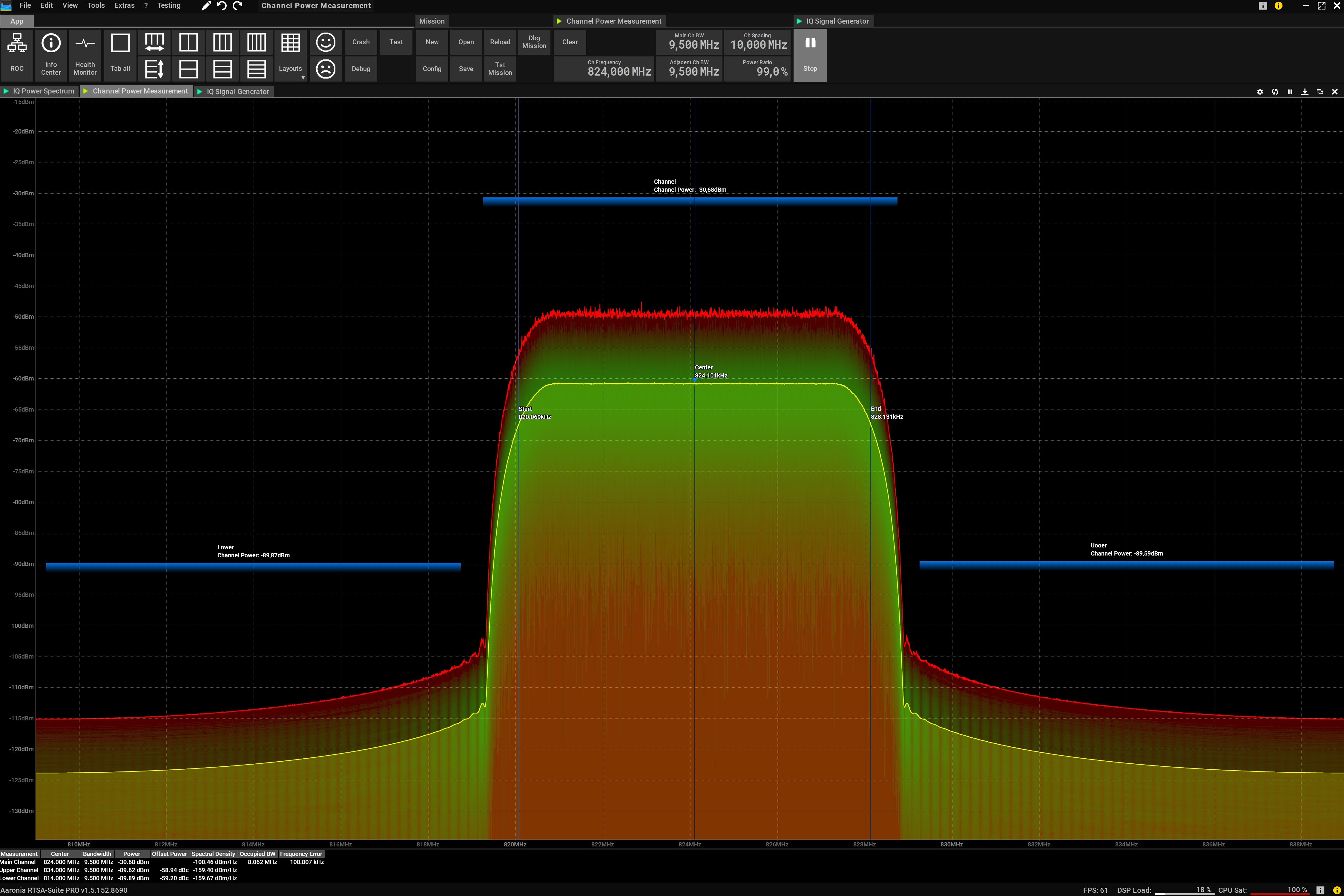 RF Channel Power Measurement