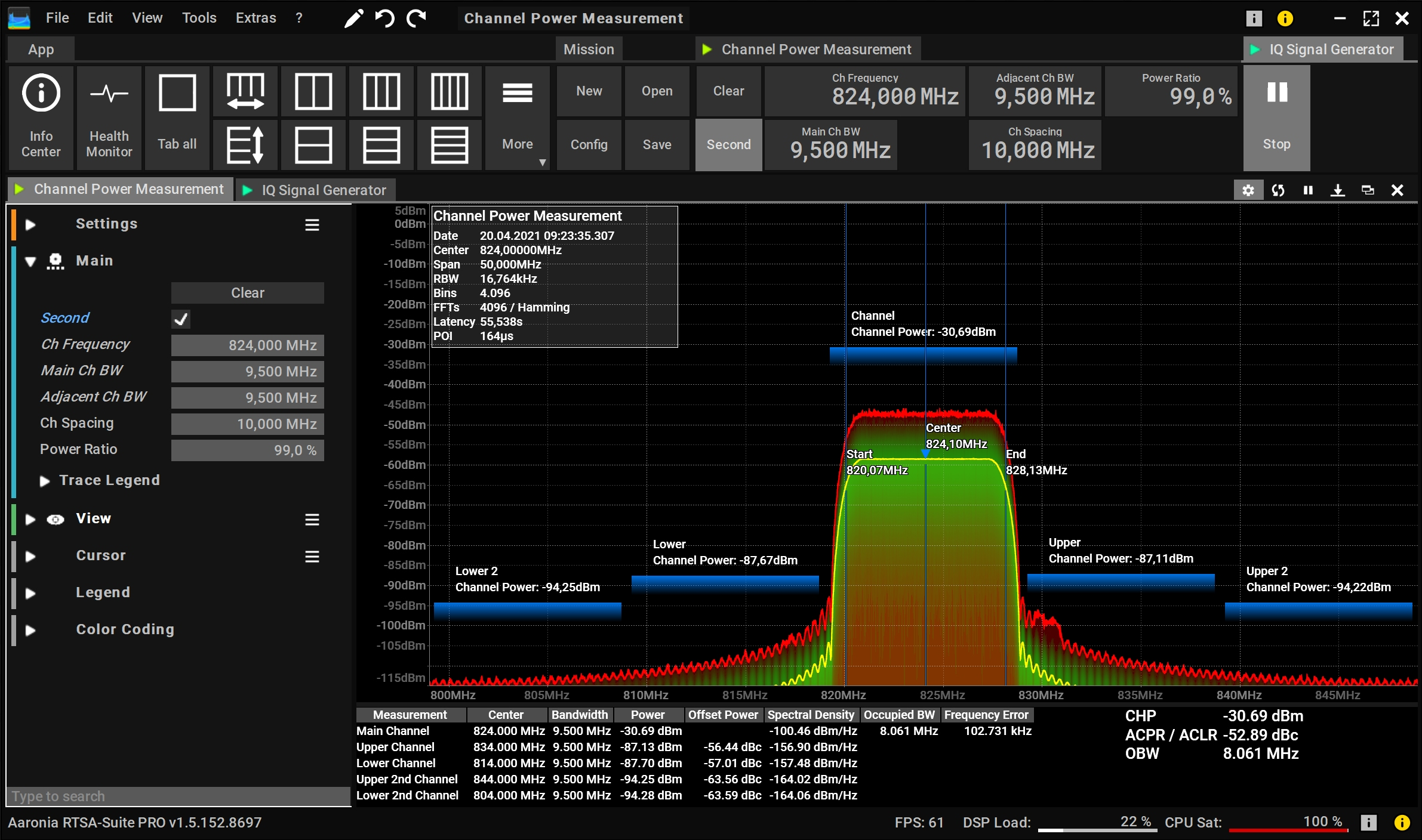 Channel Power Measurement incl. CHP, ACPR/ACLR and OBW