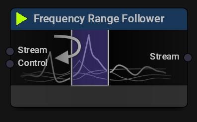 Frequency Range Follower Block