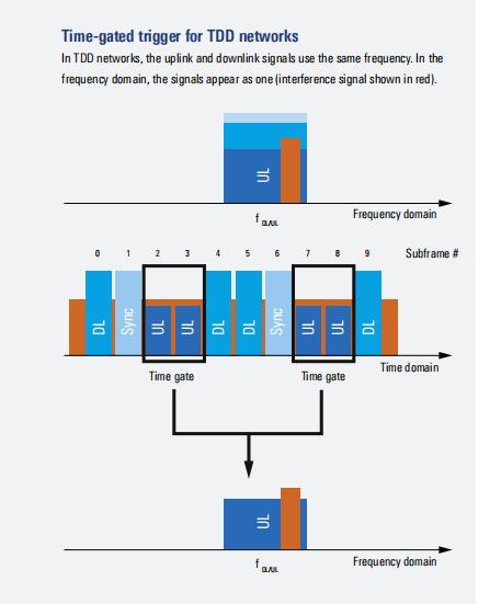 Time-gated trigger for TDD networks