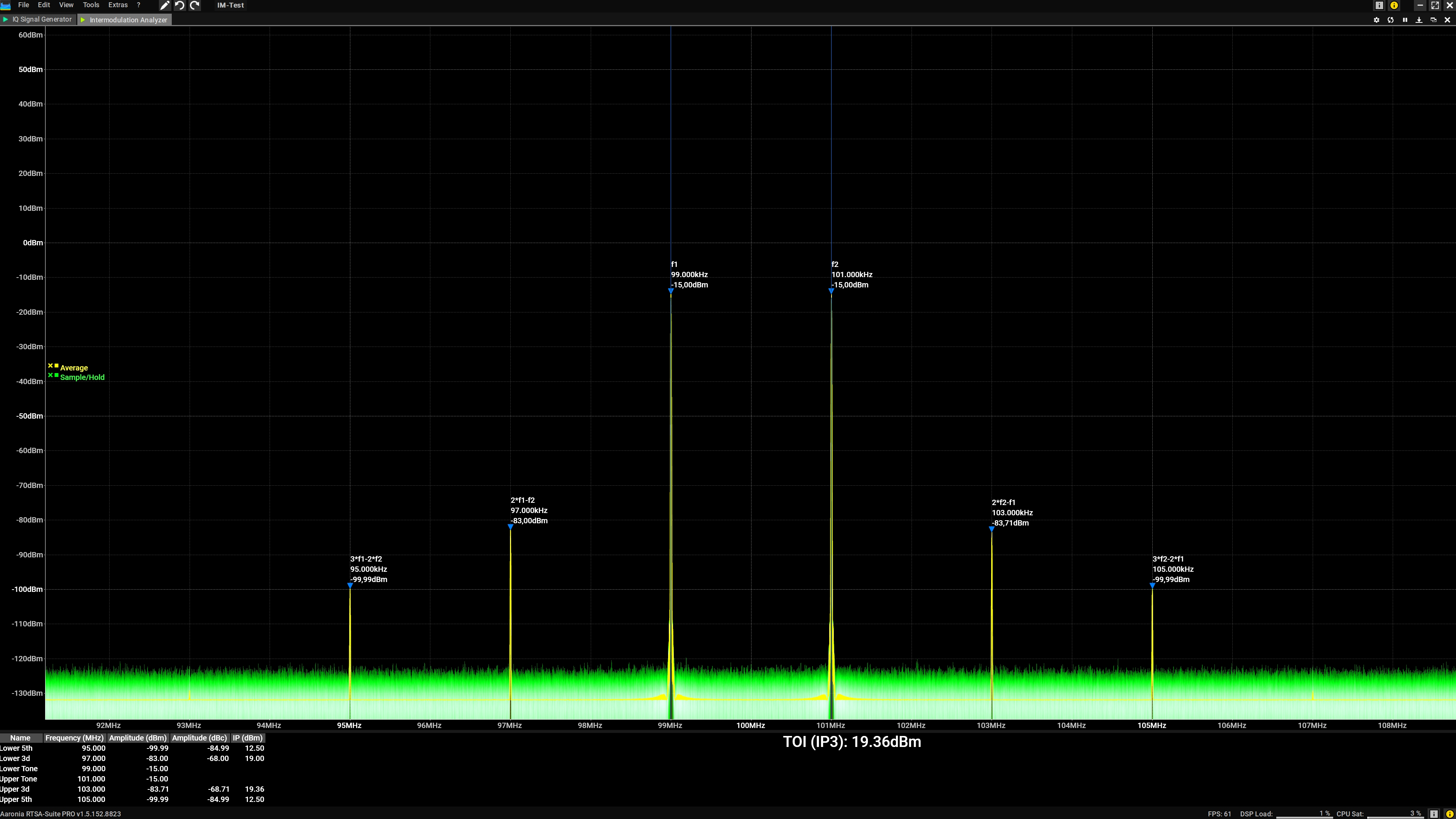 Intermodulation Measurement with IP3 and IP5