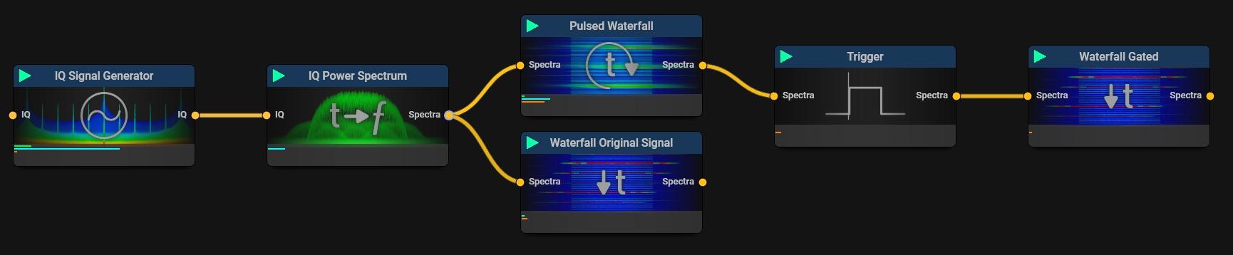 Gated Spectrum Measurement
