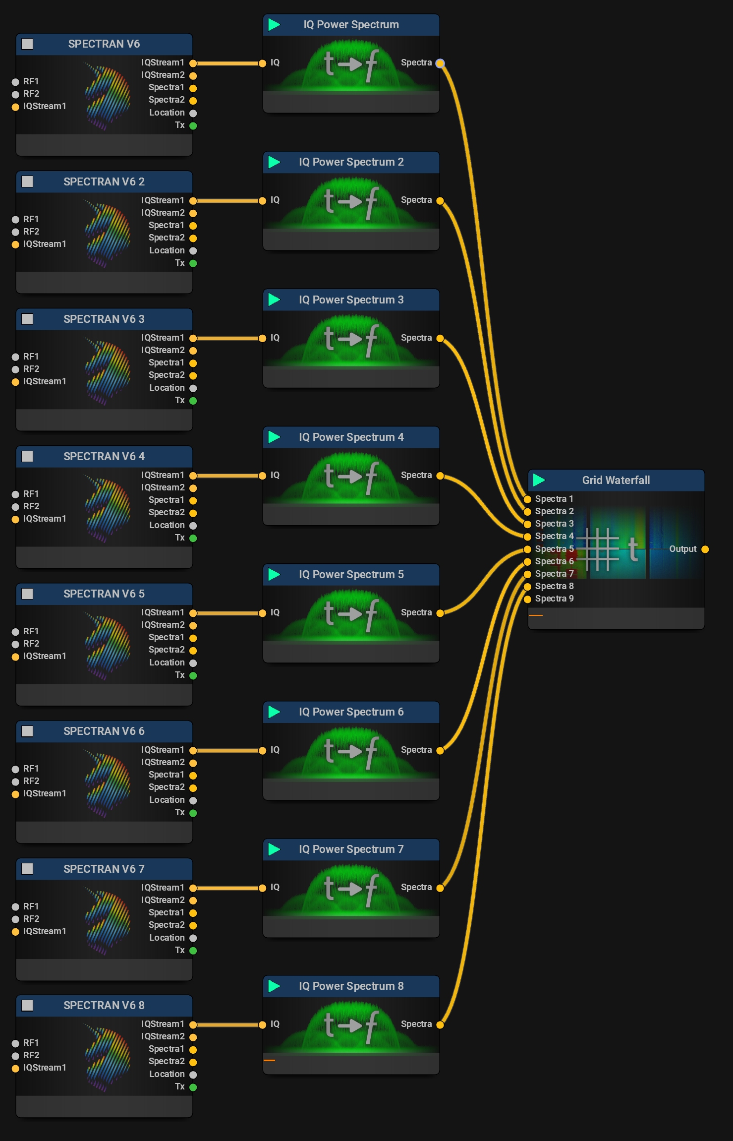 Multi Receiver Spectrum Monitoring