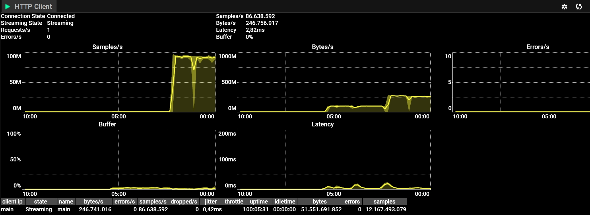 HTTP Client with Bytes/s graph