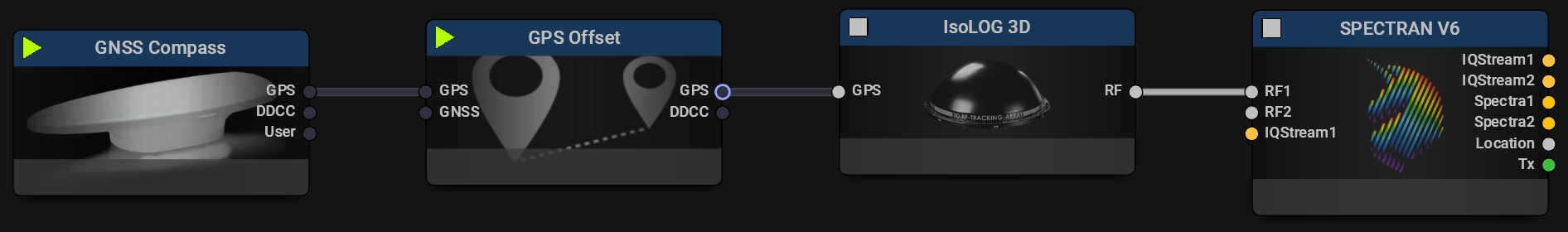 GPS Offset typical mission