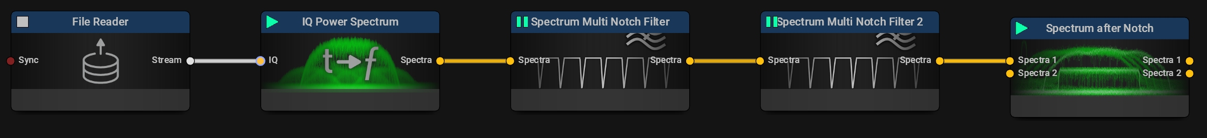 Even cascading the Harmonics filter is possible