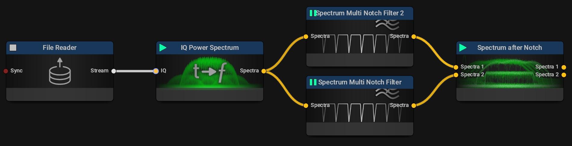 Comparing Different Notch Filter Setups