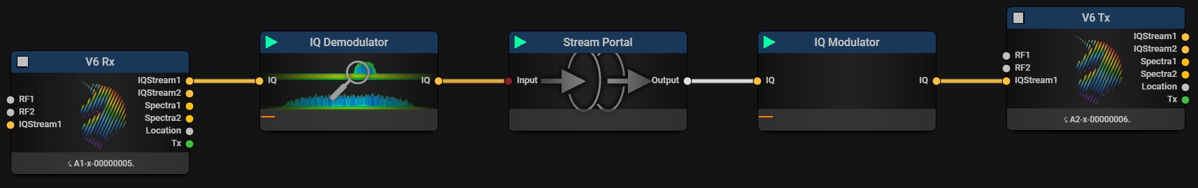 Stream Rx IQ to Tx with different center frequency